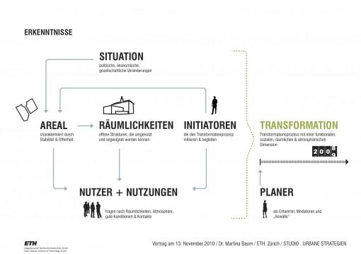 Grafik: Martina Baum, ETH Zürich